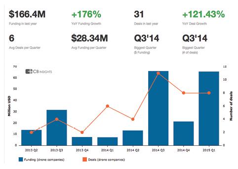 Venture Capital Chart