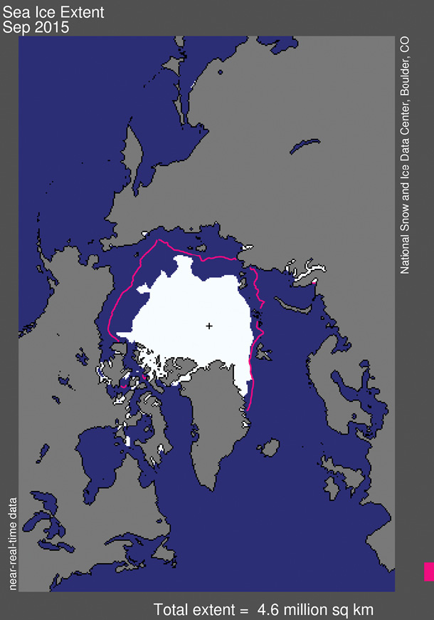 The extent of the Arctic sea ice at the end of the summer was less even than the median of previous years. National Snow & Ice Data Center