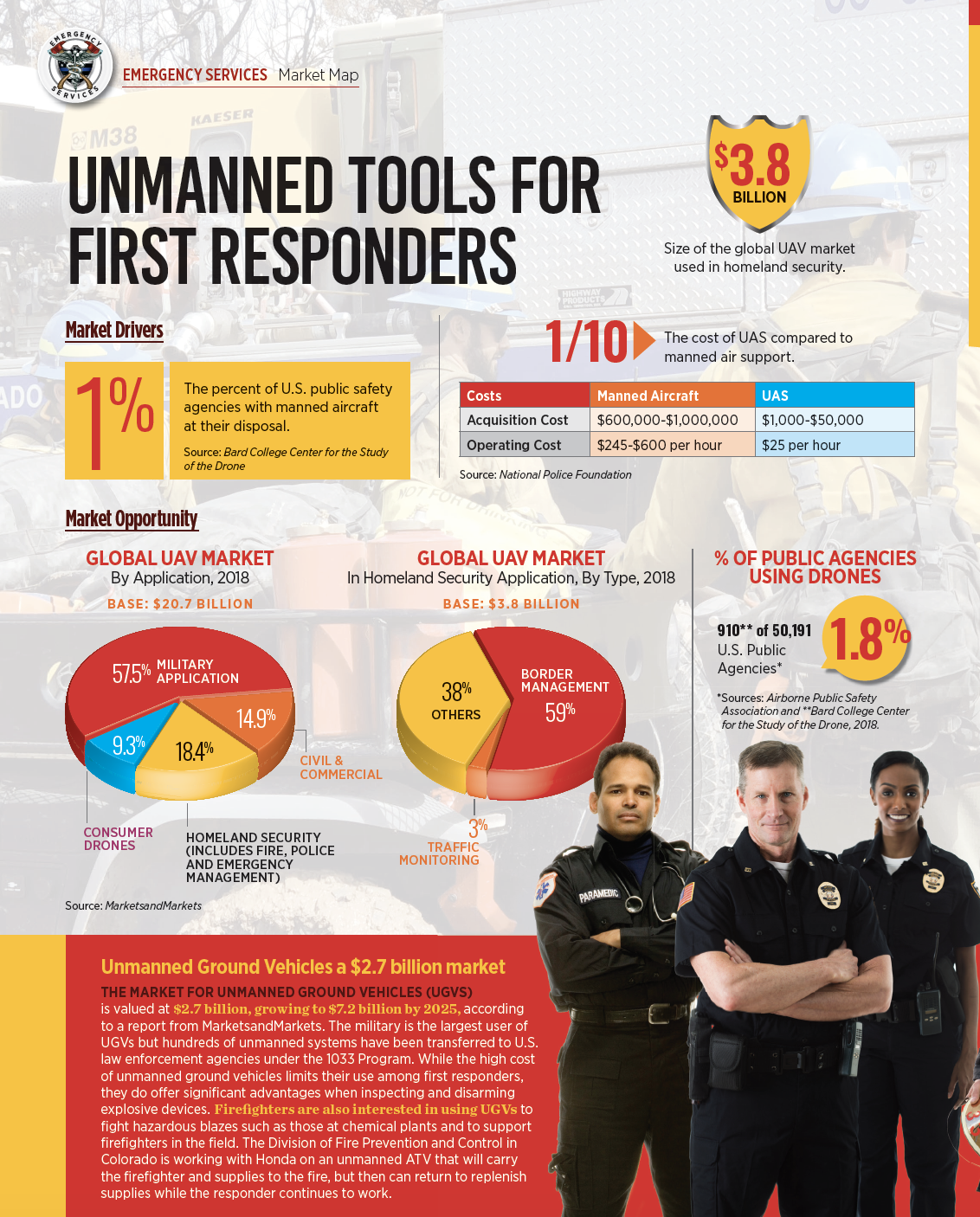 Infographic: Unmanned Tools for First Reponders