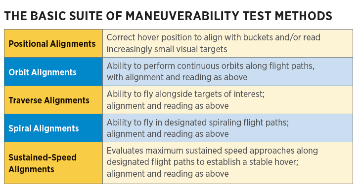 The basic suite of maneuverability test methods