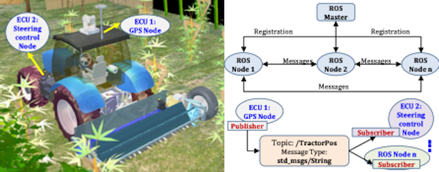 Figure 2 Development of a full-scale simulated model of an electrical tractor and orchard for accelerating the experiments with different sensors and control algorithms.