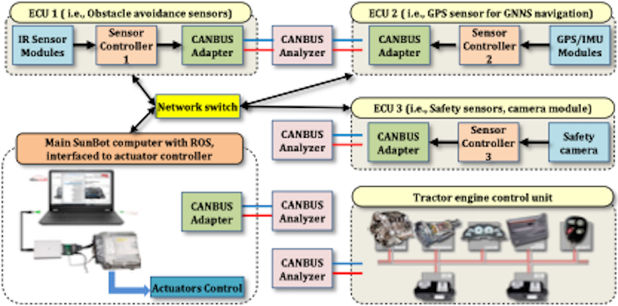 Figure 3 Schematic of the ROS-based distributed framework for modular communication between different ECU, controllers and actuators via CANBUS and Ethernet.