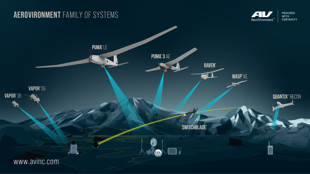 AeroVironment Family of Systems