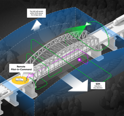 Illustration of drone inspecting bridge