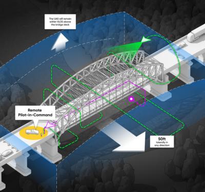 Illustration of drone inspecting bridge