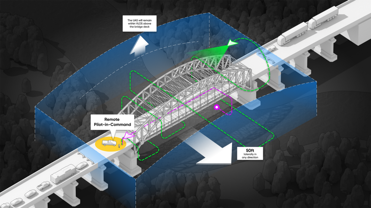 """The North Carolina Department of Transportation (NCDOT) will soon begin flying drones beyond visual line of sight (BVLOS) for bridge inspections, without a visual observer or surveillance technology. This marks the first time a state transportation agency has been granted FAA approval for such a waiver, according to a news release. North Carolina is part of the FAA UAS Integration Pilot Program (IPP). The waiver application was developed in partnership with U.S. drone manufacturer Skydio. NCDOT will use Skydio drones for the inspections. These systems are powered by on-board artificial intelligence (AI) that enables obstacle avoidance in complex areas without reliable GPS, such as the trusses beneath bridges. """"This waiver marks a new era in unmanned flight. Until now, the FAA had required the use of visual observers (VOs) for operations beyond visual line of sight (BVLOS),"""" Skydio Head of Regulatory and Policy Affairs Brendan Groves wrote in a company blog post. """"The FAA also traditionally required the use of expensive solutions—such as radar—designed to detect manned aircraft, even in areas manned aircraft were unlikely to fly. The waiver announced today breaks both of those barriers. NCDOT received permission to conduct BVLOS operations using Skydio's autonomous drones—without VOs or expensive surveillance technology."""" NCDOT has used drones for bridge inspections since 2016, but the ability to fly BVLOS will make it possible to collect more high-resolution images in areas that are difficult to see. This will allow inspectors to better analyze the bridge's integrity and identify possible problems. """"Inspectors will collect images using the drone instead of a snooper truck or having to suspend the inspector from the bridge,"""" NCDOT UAS Program Manager Ben Spain said, according to the release. """"They'll be able to do these inspections quickly with minimal impacts to the traveling public, like not having to close lanes of traffic for as long."""" Skydio and NCDOT have worke"""